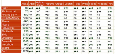 Photo sharing webservices table
