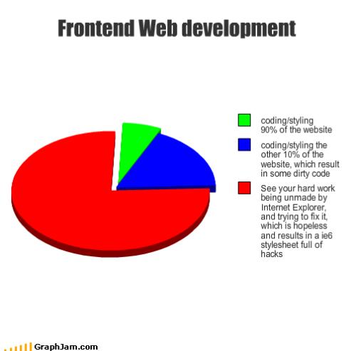 Frontend web development