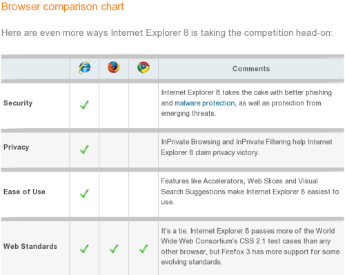 MS Browser Comparison Chart