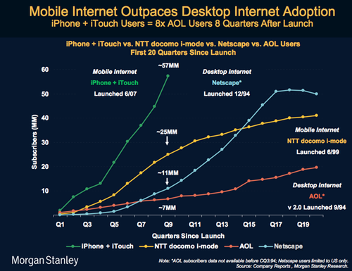 Mobile Internet Graph