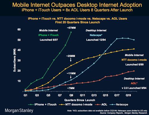 Mobile Internet Graph