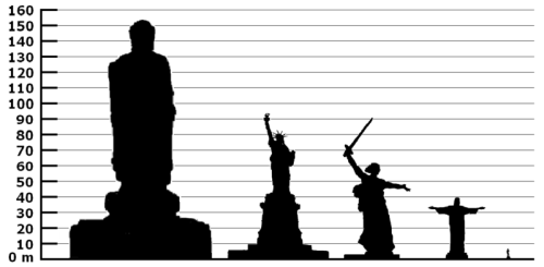 Height comparison of notable statues