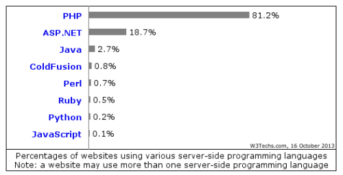server side programming languages stats