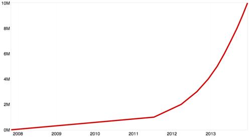 10 million repos on GitHub