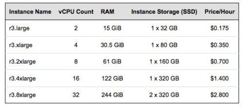 zdnet-aws-r3-instances-prices-532x234