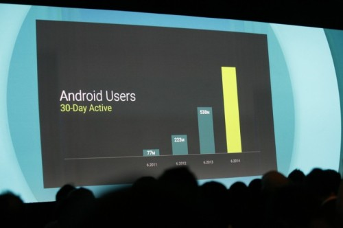 android active users