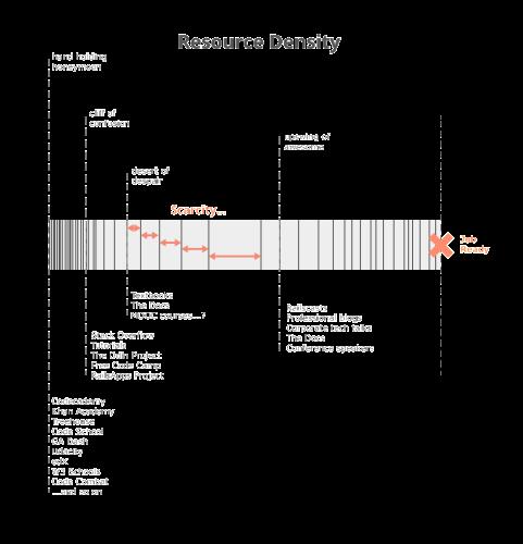 coding_is_hard_resource_density