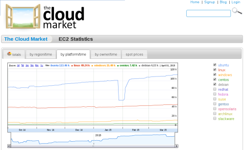 the cloud market