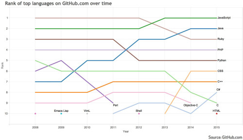GitHub programming languages