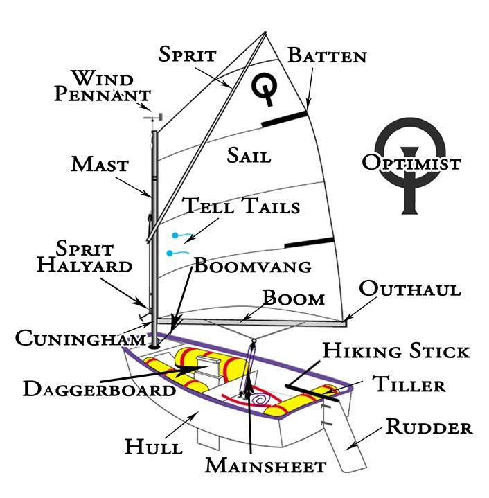 Sailing The Optimist Dinghy
