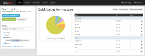 Graylog graph dashboard