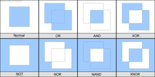 logic gates visual