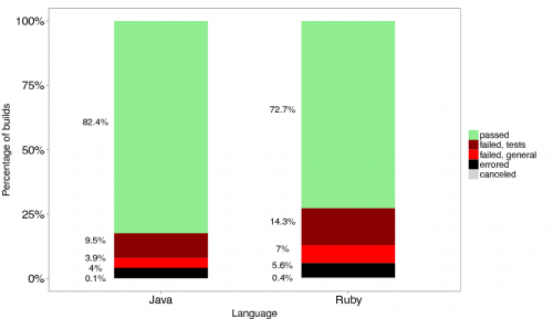 2016-07-28-analyzing-travis-builds-0