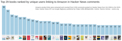 hacker-news-books