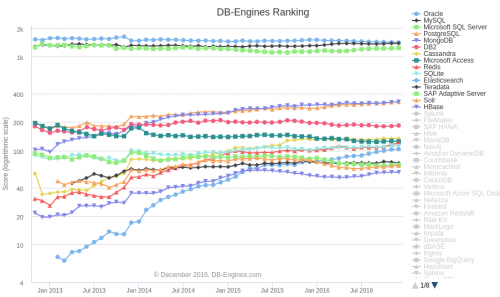 db-engines-ranking