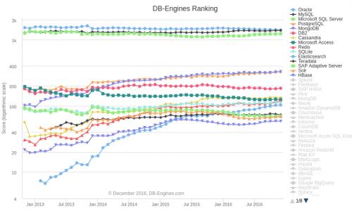 db-engines-ranking