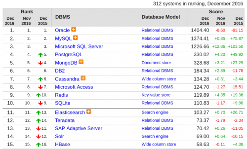 db-engines-ranking-table