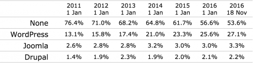 wordpress-market-share