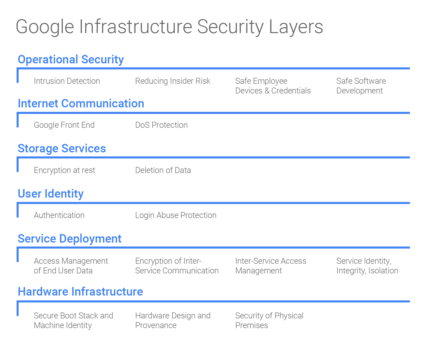 Google Infrastructure Security Design Overview Blog Of