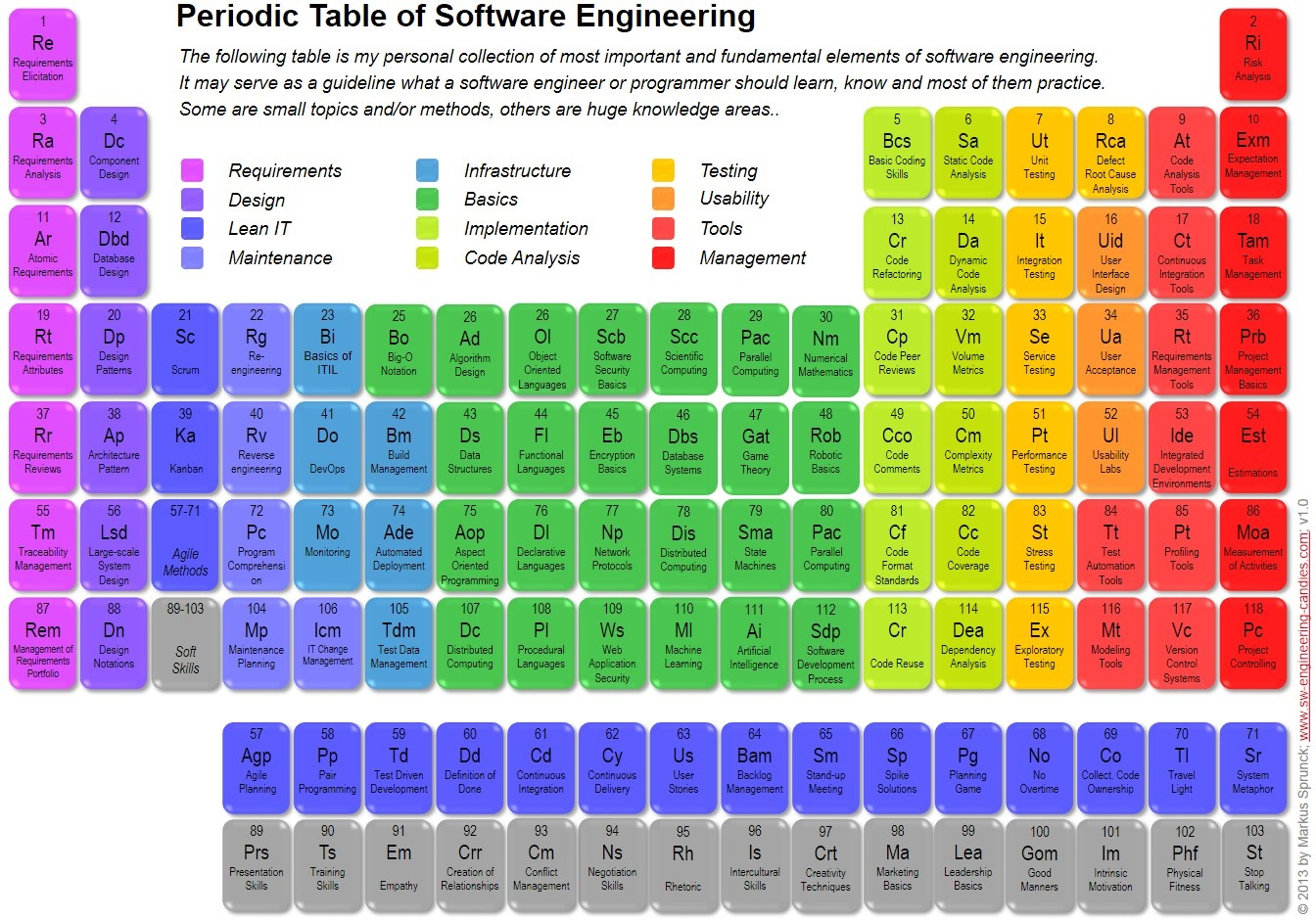 Periodic table of software engineering blog of leonid mamchenkov i came across this periodic table of software engineering and i think its an excellent visualization for those working their way to become software gamestrikefo Image collections