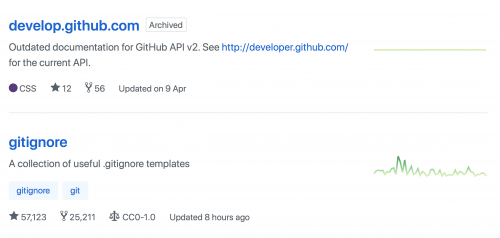 GitHub archive repositories