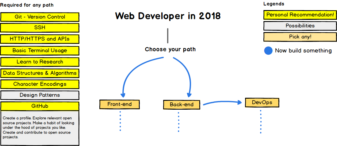 web developer roadmap blog of leonid mamchenkov
