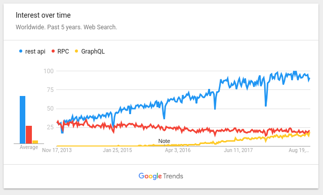 Google Trends for REST, GraphQL and RPC | Blog of Leonid